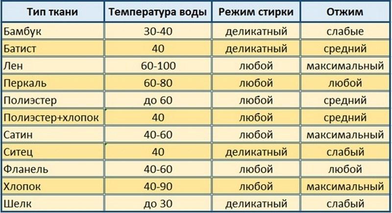 Температура стирки ткани